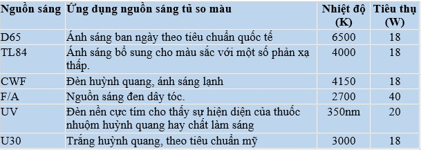 nguon sang so mau